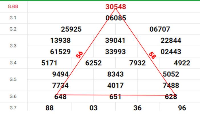 Soi cầu tam giác theo giải 7 và giải đặc biệt